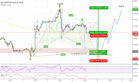 EURGBP: Fine Tuning 5 UP with Bat Long ???
