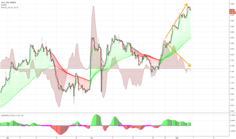 CORNUSD: Overbought with bearish momo divergence