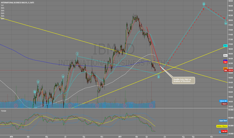 IBM: Possible completion of Wave 2, setup for Wave 3 LONG