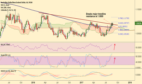 AUDNZD: AUD/NZD breaks major resistance at 1.0890, bias higher