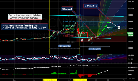 BTCCNY: Consolidation at the handle with a bullish BTC