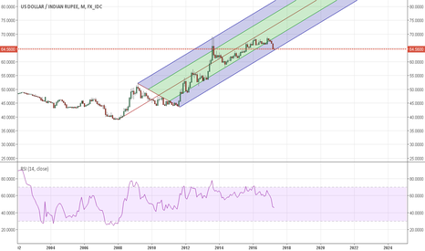 USDINR: Support / Break out @ pitchfork trend channel