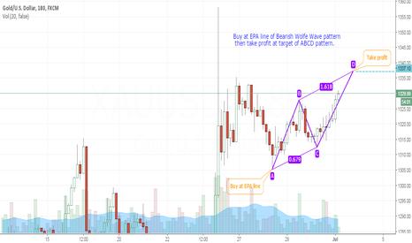 XAUUSD: ABCD chart pattern