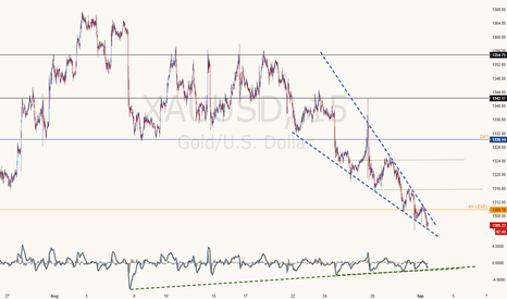 XAUUSD: Gold/XAUUSD - building bullish momentum