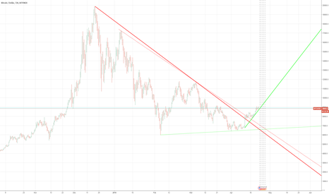BTCUSD: BTC-LONG IN 12 HR CHART
