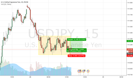 USDJPY: USDJPY channel