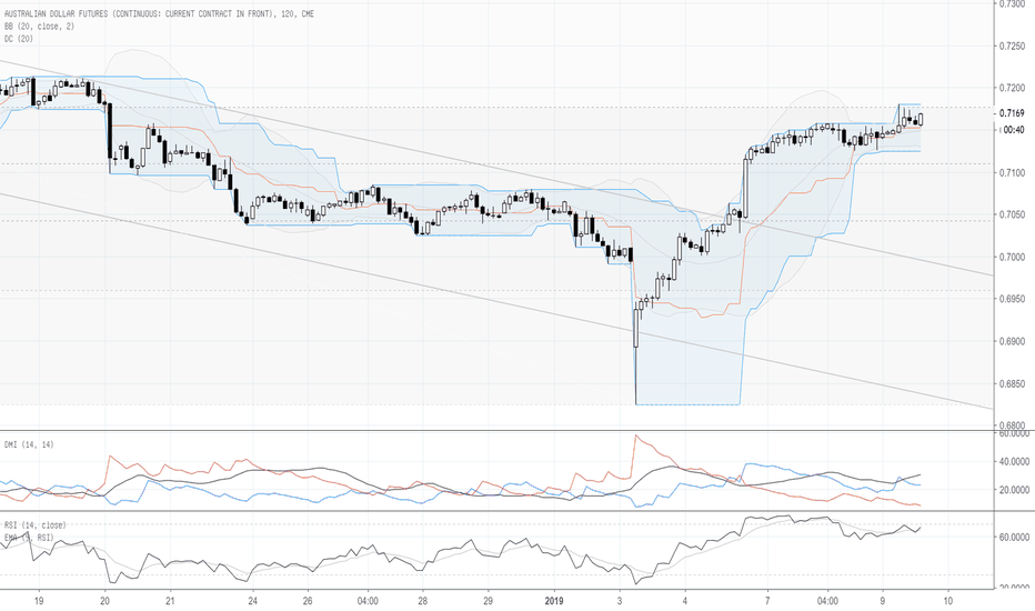 A61!: Por : Technical Analysis