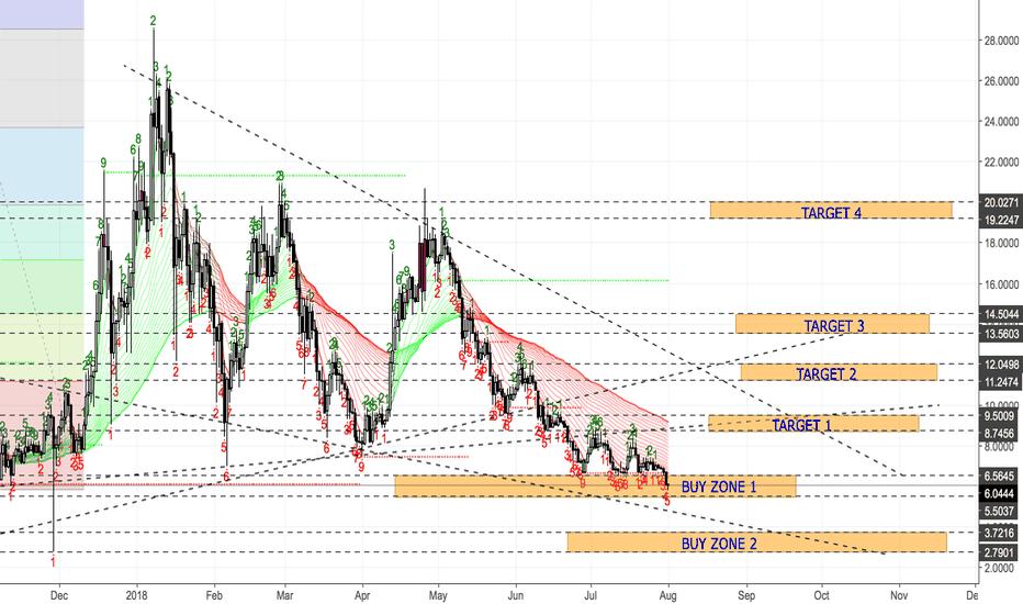 OMGUSD: OMG/USDT - Signal - Buying and Holding