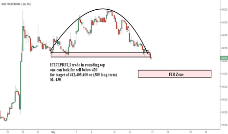 ICICIPRULI: ICICIPRULI trade in rounding bottom