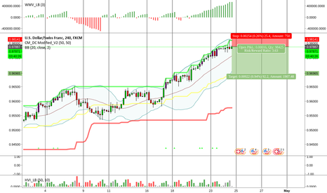 USDCHF: USDCHF Short (4hr TF)