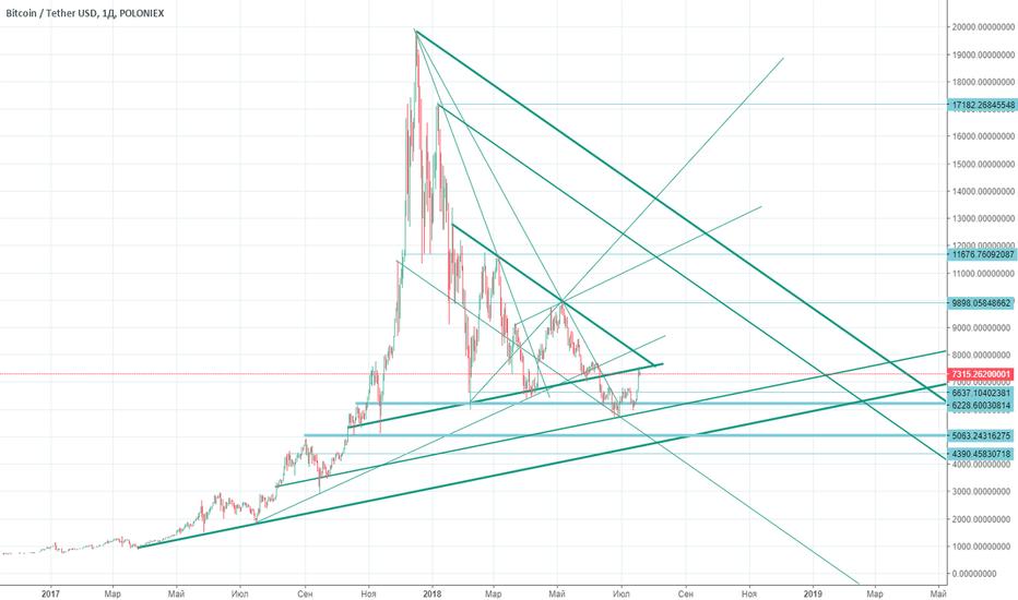 BTCUSDT: mega triangle bitcoin