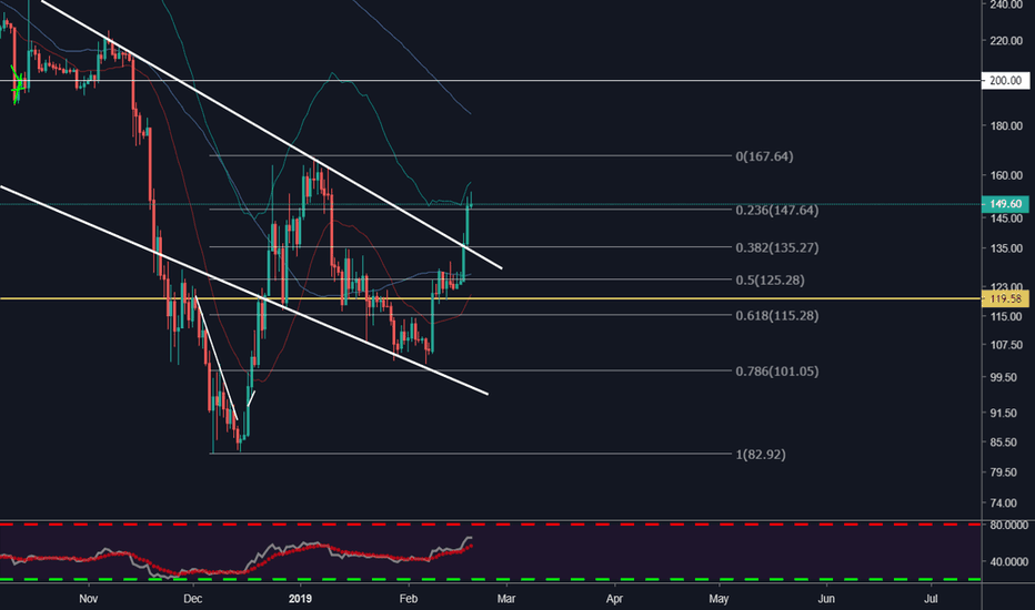 ETHUSD: ETH - One More Explosion?