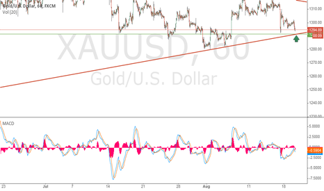 XAUUSD: I think the bottom line touches and moves upward