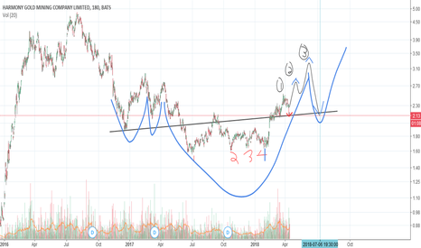HMY: 04-13 HMY Chart
