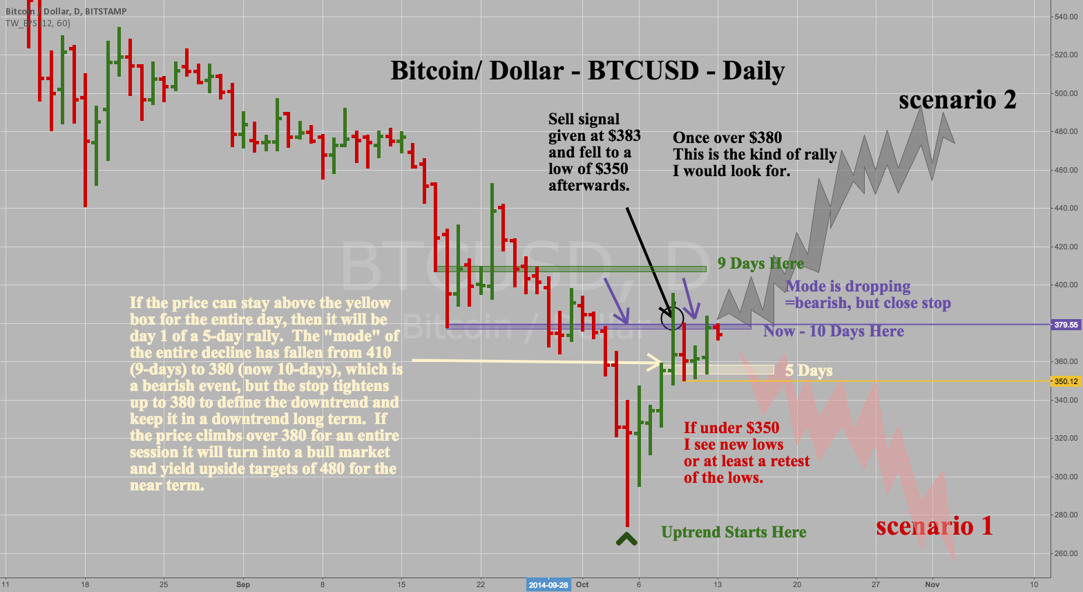 Bitcoin /Dollar - BTCUSD -Daily - Two Scenarios from here $375
