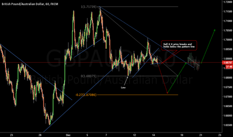 GBPAUD: Sell Opportunity on GBPAUD