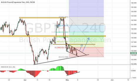 GBPJPY: GBPJPY FALLING WEDGE ON H4