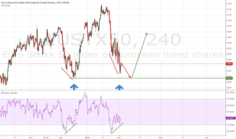 EUSTX50: euro stoxx ready to go long