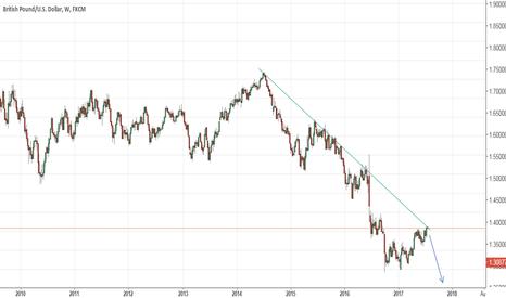 GBPUSD: GBPUSD, Path of least resistance is still down