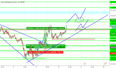 EURJPY: impulso alcista muy probable