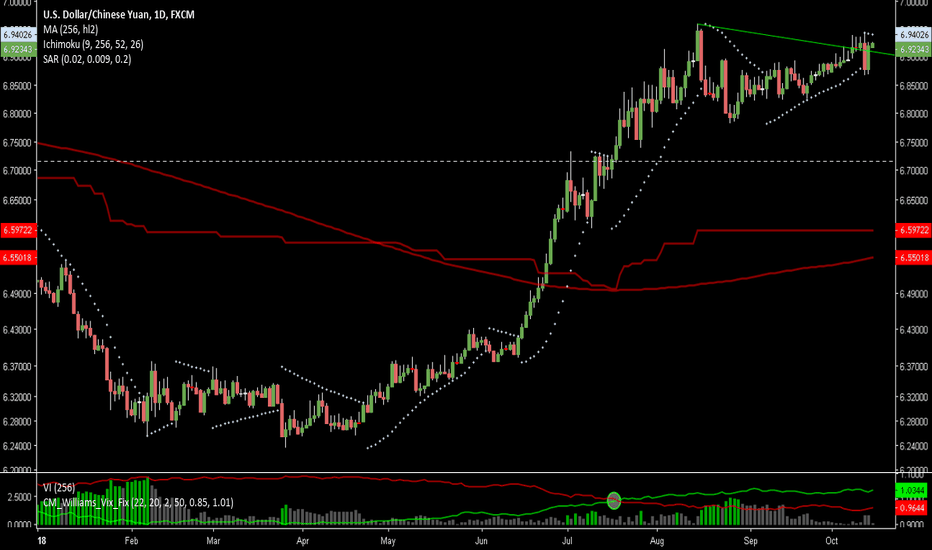 USDCNH: Re-occupied height
