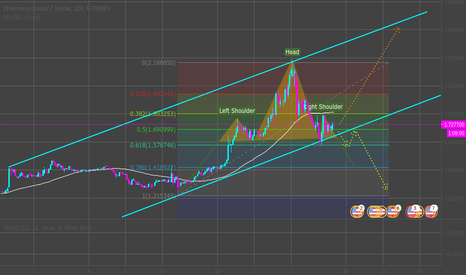 ETCUSD: ETC suggests entry point for longing, beware breakout though !