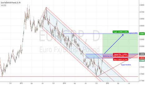 EURGBP: EURGBP Long term