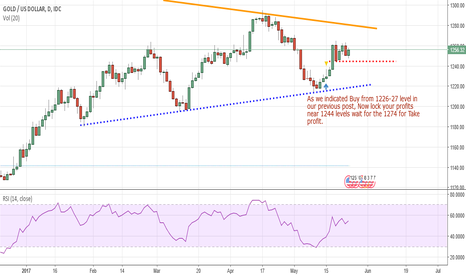 XAUUSD: Comex GOLD ( XAU-USD) It's time to lock your profits