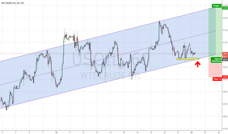 USOIL: USOIL - Inverted HNS pattern at channel extreme