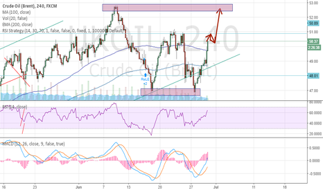 UKOIL: Oil double bottom, neclinetest than new highs