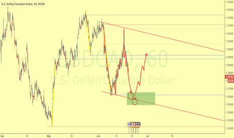 USDCAD: Possible H1 dynamic rank