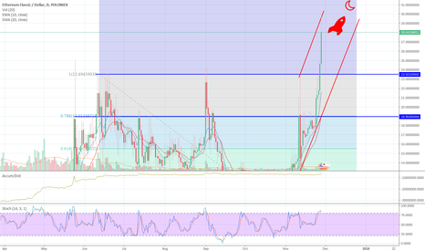 ETCUSD: ETC trough the roof to the moon