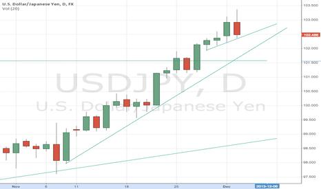 USDJPY: Japanese Yen target 101.5