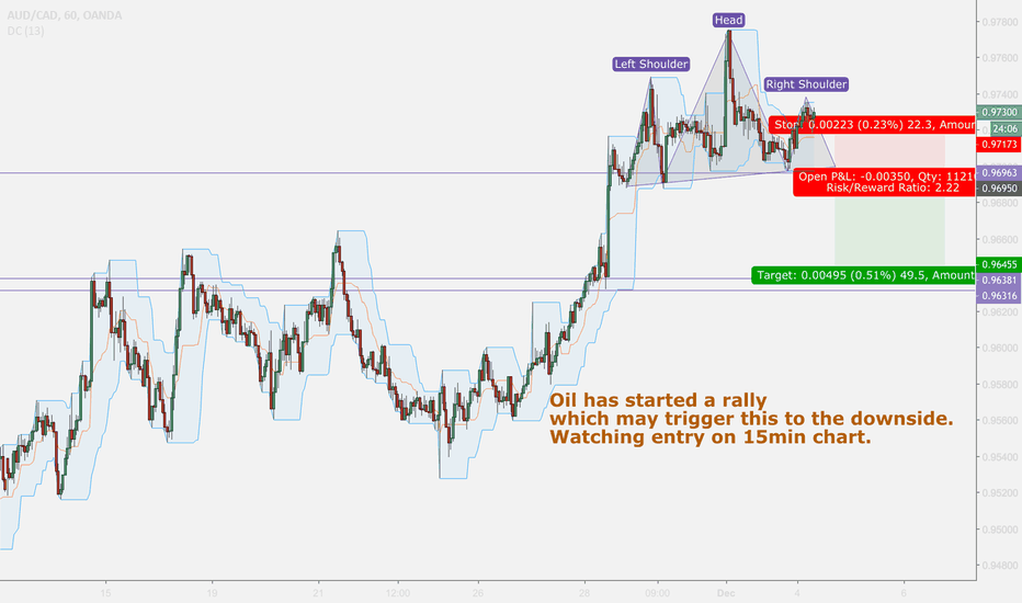 AUDCAD: AUD/CAD-This is a short opportunity I am looking to get into