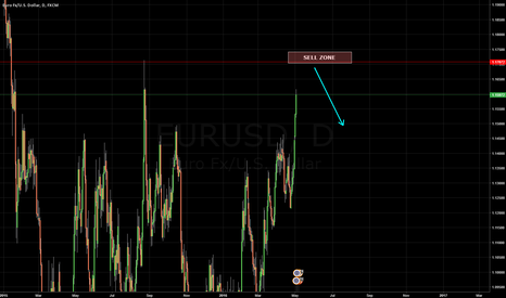EURUSD: EURUSD Sell Idea