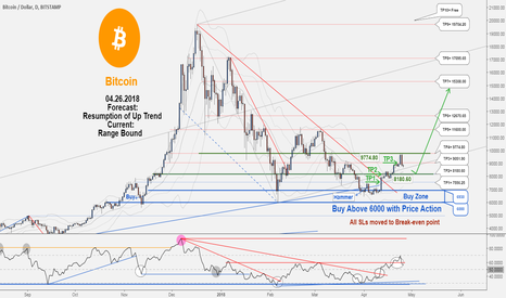 BTCUSD: A New Trading Opportunity!! TP3 hit with 1884035 profit .....!
