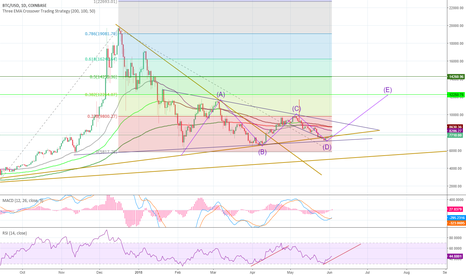 BTCUSD: BTC Positive. Bull charged.
