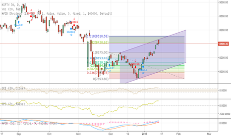 NIFTY: Short NF for Good RR
