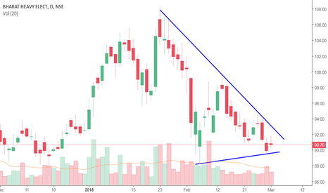 BHEL: Symmetrical Triangle Pattern