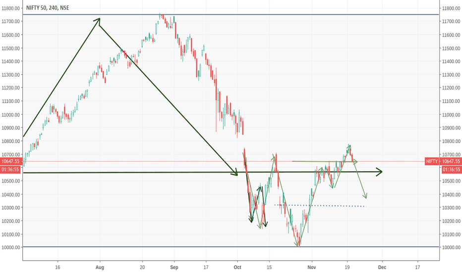 NIFTY: be prepared for nifty retracing to the level of 10360
