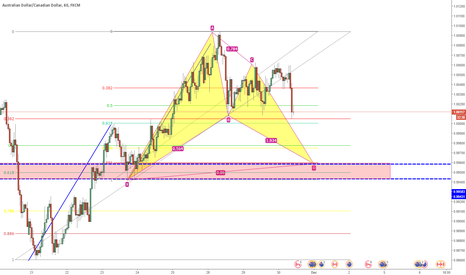 AUDCAD: POTTENTIAL BULLISH BAT PATTERN AUDCAD 1H