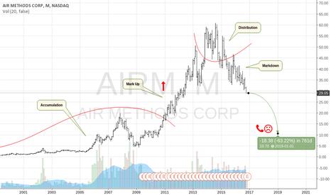 AIRM: Air Methods Biting Dust