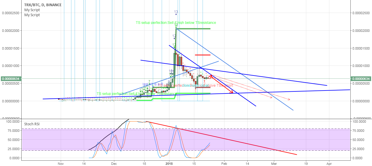 TRON==Bearish==Will go down Further===