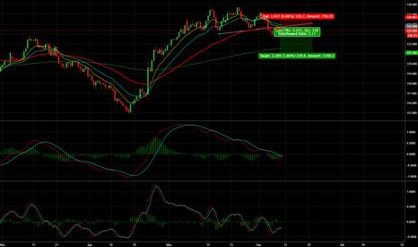 EURJPY: EUR/JPY Short - 200 Pips+ Opportunity