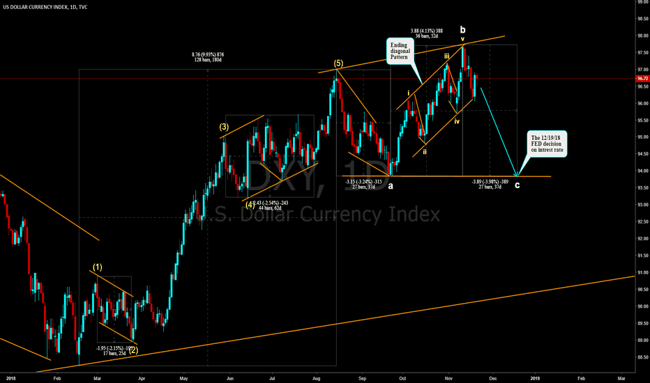 DXY: U.S Dollar need to get down