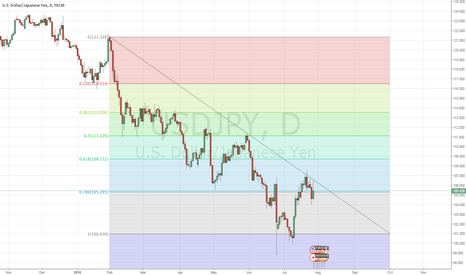 USDJPY: USDJPY Get down you dirty dog! #bitchbetterhavemymoney