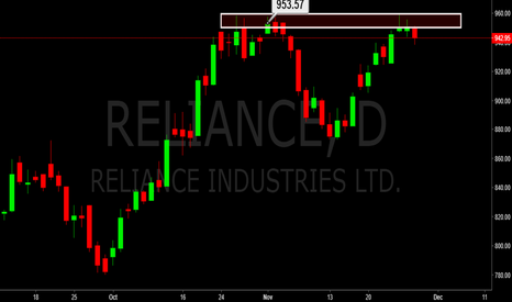 RELIANCE: REliance facing resistance @ 960.