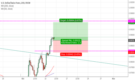 USDCHF: What do you guys think about the setup?