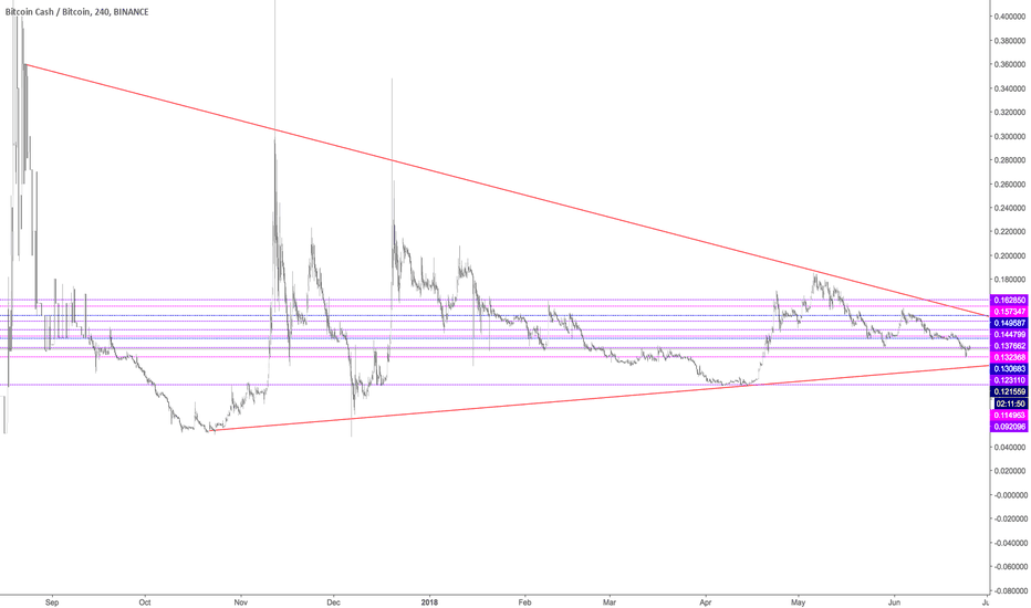 BCCBTC: #4 BCC support , resistance and trendlines