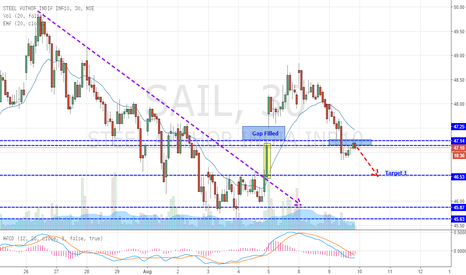 SAIL: SAIL - Breaks The Resistance (SELL)
